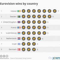 Ireland is top of the heap of Eurovision winners - here's how other countries measure up