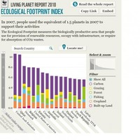 Ireland has the 10th largest ecological footprint