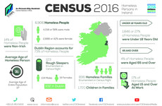 Census 2016: Nearly one in five homeless adults have a job