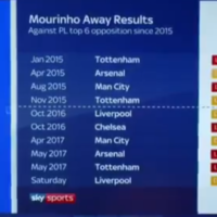 MNF dig out stat that shows how poor Mourinho's away record against top six is