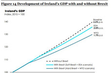 Even in the best-case Brexit scenario, the Irish economy will still take a hit - government report