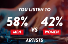 Spotify has a new tool that allows you to see what percent of the music you listen to is made by women