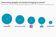 How many mortgage holders have banks taken to court so far this year?