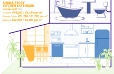 Infographic: The average cost of common renovation projects