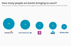 How many mortgage holders were taken to the High Court by banks so far this year?