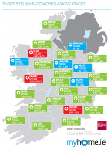 Average asking price for 3-bed semi-d is €268,000 nationally or €375,000 in Dublin