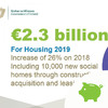 Strengthening rent caps and 'first-class emergency accommodation': What the Budget means for housing