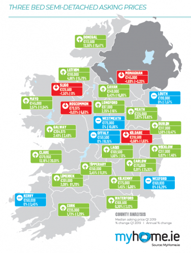 Median asking price for new home sales is €271k nationally and €380k in Dublin