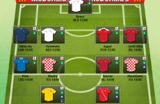 Top performers: Here's our team of Round One