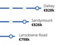 Average price of three-bed home near rail station is €439,000 - 10% higher than rest of Dublin