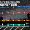 The numbers are looking good for Boris Johnson - but can we trust the opinion polls?