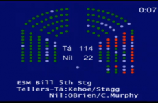 Dáil approves Ireland's ratification of new Eurozone bailout fund