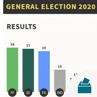 Full house: Here are your 160 TDs elected in the 2020 general election