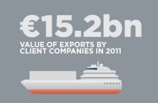 Exports exceeding pre-recession levels and jobs stabilising - Enterprise Ireland