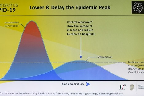 The HSE's plan aims to 'flatten the curve' of the virus spread.