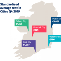 Five more areas become Rent Pressure Zones as national average monthly rent stays over €1,200