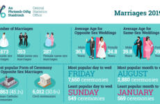 What days and months were the most popular for weddings? Crunching the numbers in Ireland last year
