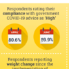 In April, 80% of us rated our compliance with the restrictions as 'high'. Now, that figure is below 60%