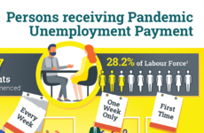 Over one million people on Live Register or getting unemployment payment