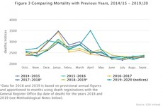 Excess mortality of between 876 and 1,192 recorded during March and September, CSO data shows
