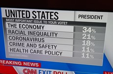 One-third of US voters say economy is most important voting issue, CNN poll shows