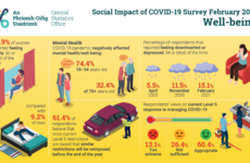 Life satisfaction levels are at the lowest levels ever due to Covid-19 pandemic, CSO survey says