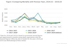 Factfind: Has Ireland experienced 'excess mortality' since the start of the Covid-19 pandemic?