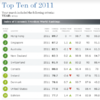 Ireland ranked seventh in world 'economic freedom' rankings