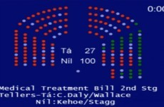 Where were the 38 TDs who didn't vote on the abortion bill?