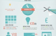 INFOGRAPHIC: Everything you need to know about Budget 2013