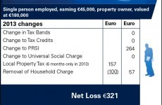 Budget 2013: Sample tax case studies
