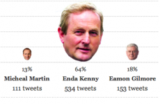 Who's Tweeting whom? Check out our #ge11 Realtime Twitter Tracker