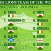 5 Irish players make it onto the Wallabies' Lions Team of the Week