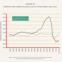 PICS: The global financial crisis summarised in five graphics
