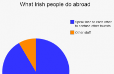 17 pie charts we can all identify with