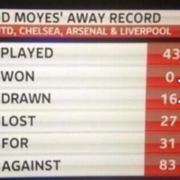 David Moyes has an awful away record against Manchester United's rivals