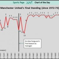 This graph tells you all need to know about Alex Ferguson's legacy