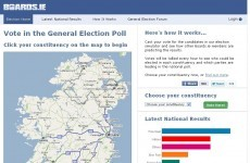 Fine Gael achieving top support in Boards.ie Election 2011 poll