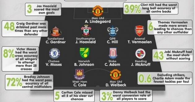 Is this the worst Premier League XI of the season?*