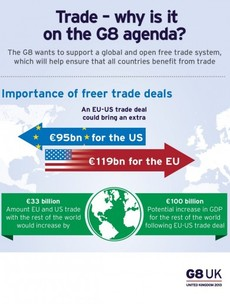 Infographic: This is how much the UK thinks an EU-US trade deal could be worth