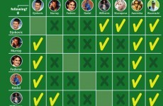 This infographic answers the question of which tennis stars follow each other on Twitter