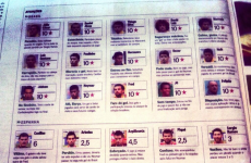 Brazilian paper throws objectivity out the window, awards all players 10/10