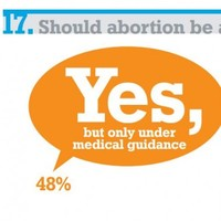 40 per cent of students say abortion should be freely available in Ireland