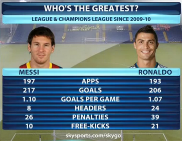 8bb29074d Messi and Ronaldo s statistics since 2009 are scarily good · The42
