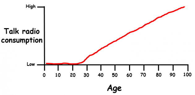 Line graphs sum up what happens as we grow up · TheJournal.ie