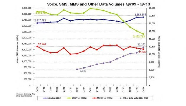 SMS messaging takes a serious tumble as mobile data grows in popularity