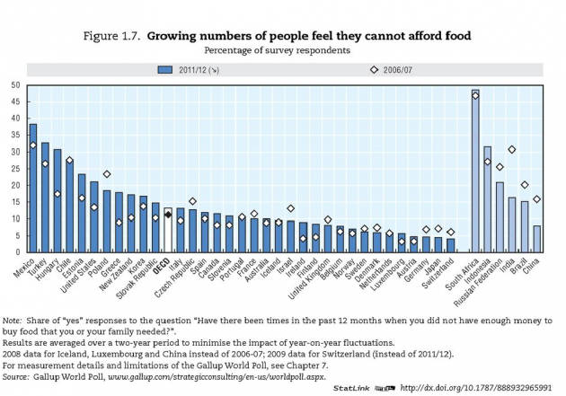 GRAPH: The number of people who cannot afford food in