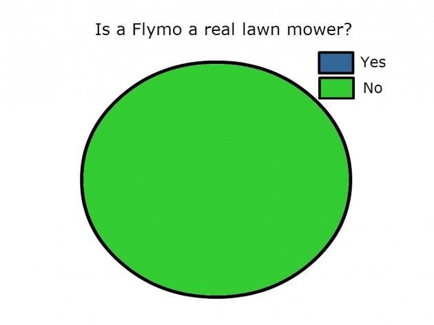 flymos