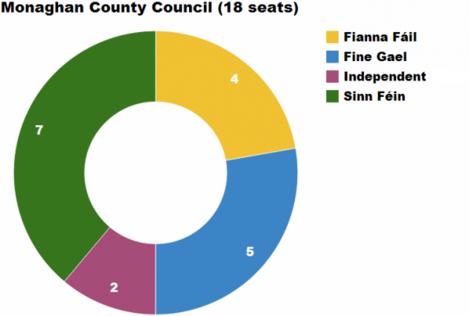 Monaghan Chart