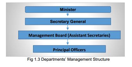 civil service chain of command